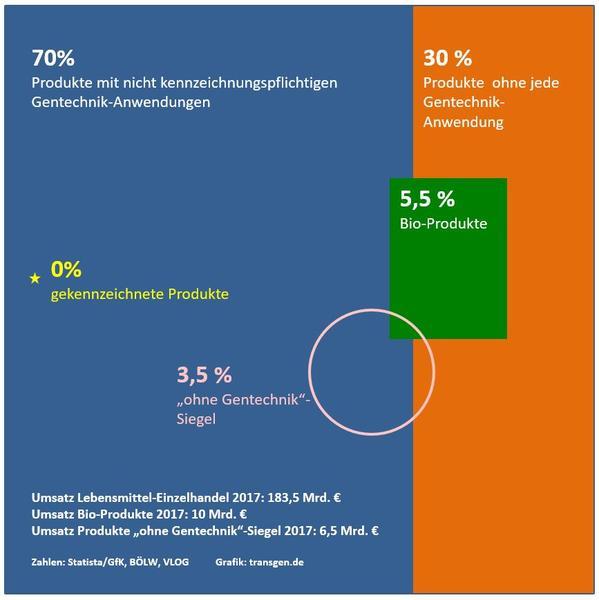 Kennzeichnung von gentechnisch veränderten Lebensmittel. Ein ...
